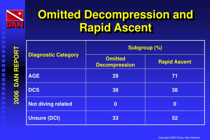 Omitted Decompression and Rapid Ascent