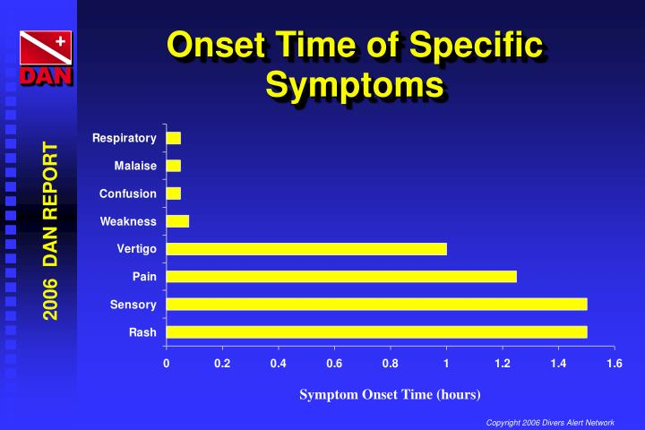 Onset Time of Specific Symptoms