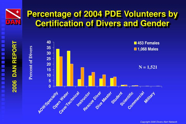 Percentage of 2004 PDE Volunteers by Certification of Divers and Gender