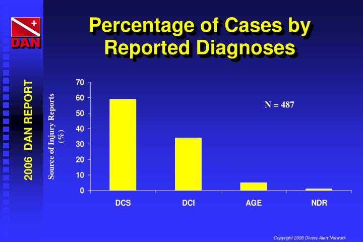 Percentage of Cases by Reported Diagnoses