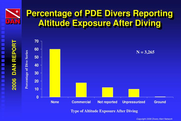 Percentage of PDE Divers Reporting Altitude Exposure After Diving
