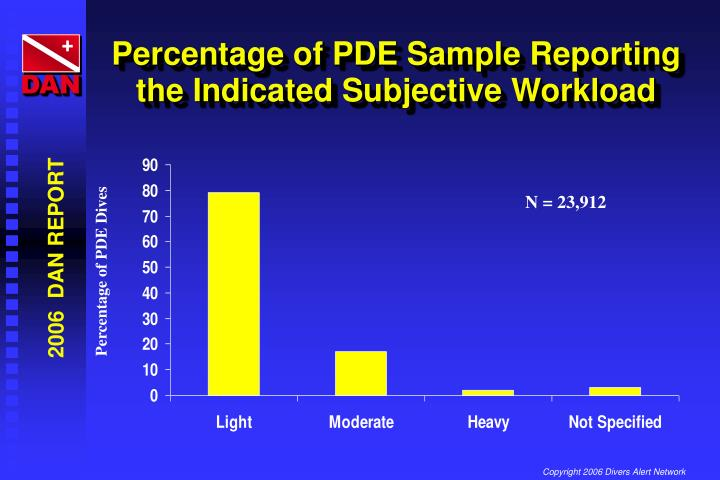Percentage of PDE Sample Reporting the Indicated Subjective Workload