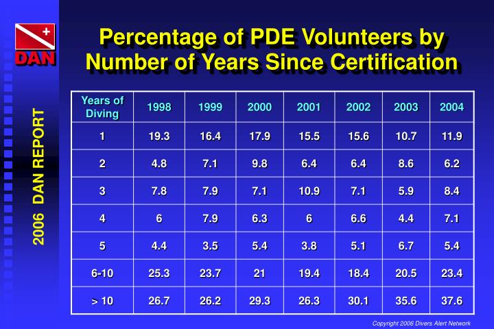 Percentage of PDE Volunteers by Number of Years Since Certification