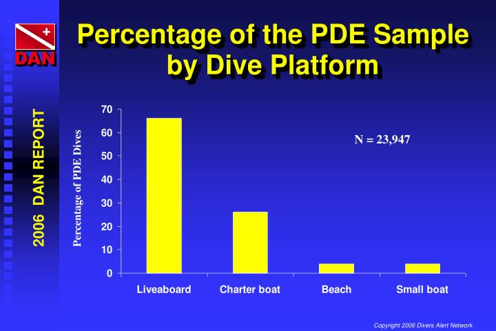 Percentage of the PDE Sample by Dive Platform