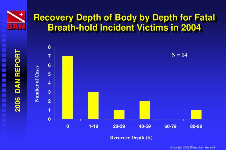 Recovery Depth of Body by Depth for Fatal Breath-hold Incident Victims in 2004