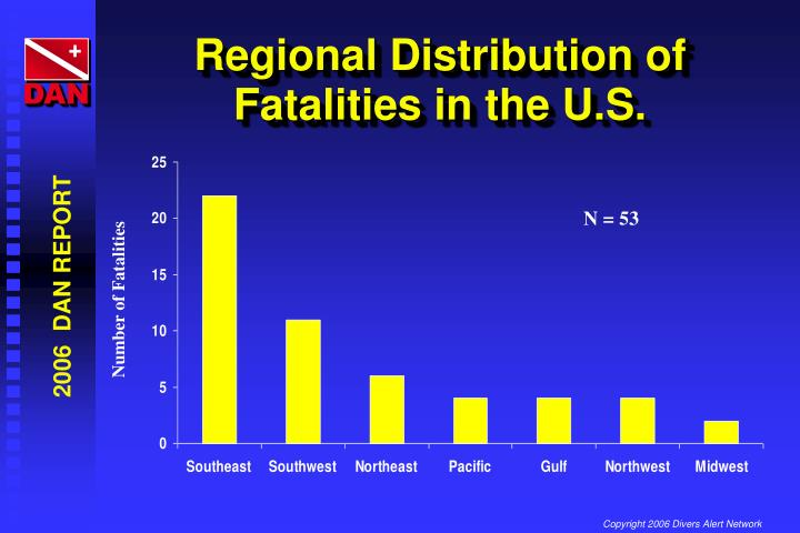 Regional Distribution of Fatalities in the U.S.