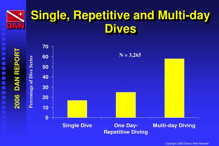 Single, Repetitive and Multi-day Dives