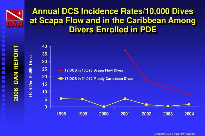 Annual DCS Incidence Rates/10,000 Dives at Scapa Flow and in the Caribbean Among Divers Enrolled in PDE