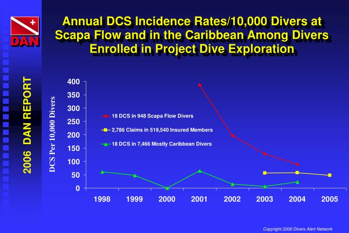 Annual DCS Incidence Rates/10,000 Divers at Scapa Flow and in the Caribbean Among Divers Enrolled in Project Dive Exploration