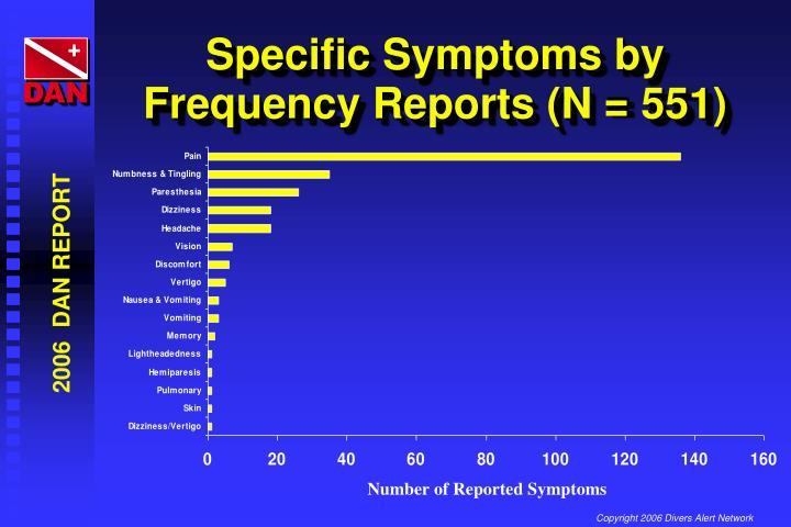 Specific Symptoms by Frequency Reports (N = 551)