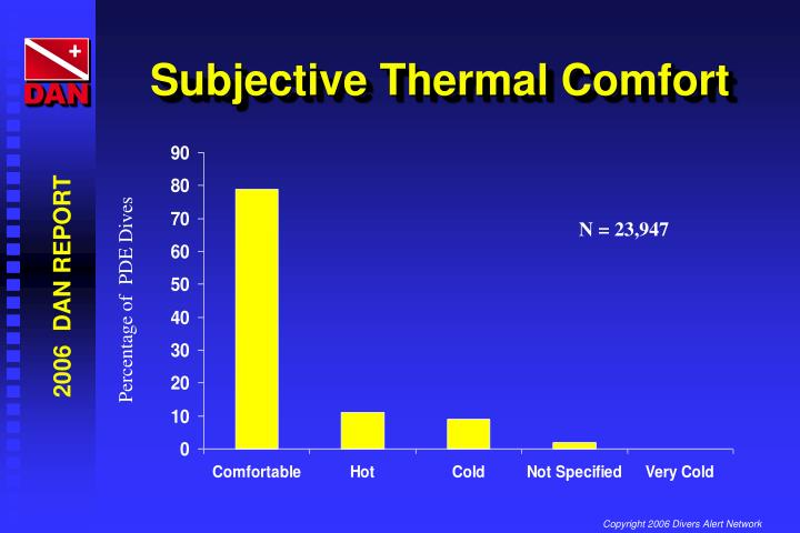 Subjective Thermal Comfort