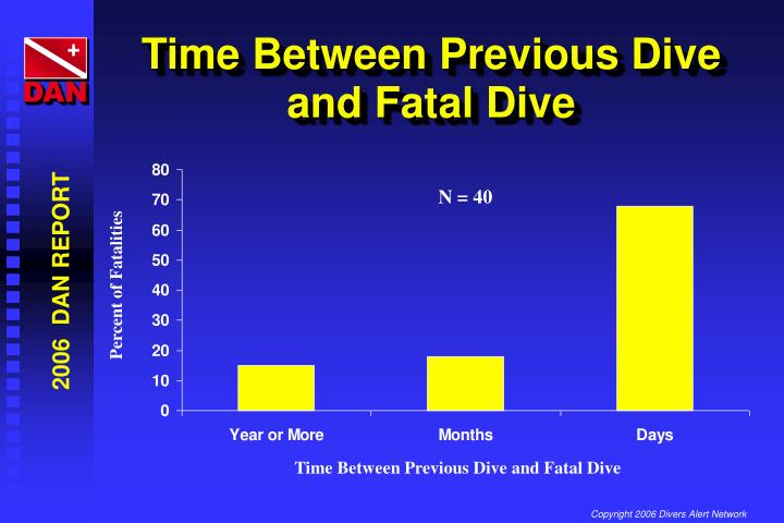 Time Between Previous Dive and Fatal Dive