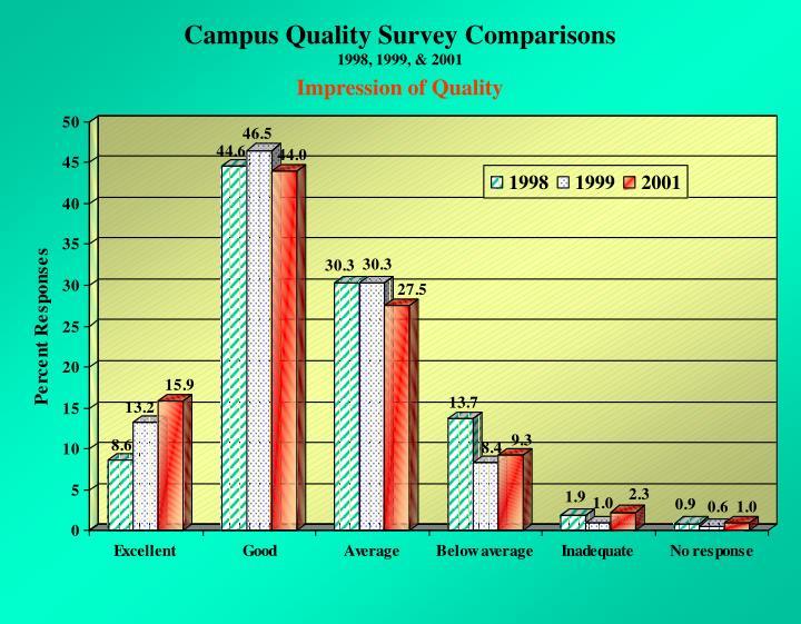 Campus Quality Survey Comparisons