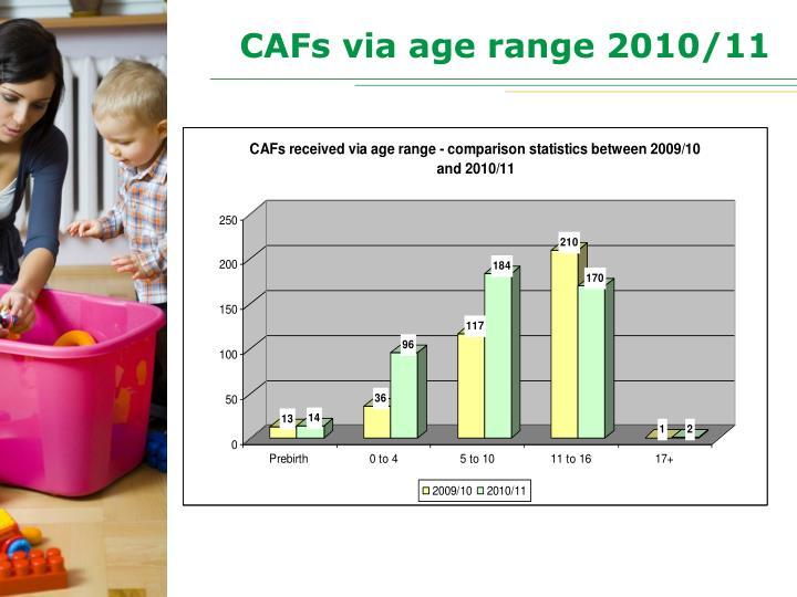 CAFs via age range 2010/11