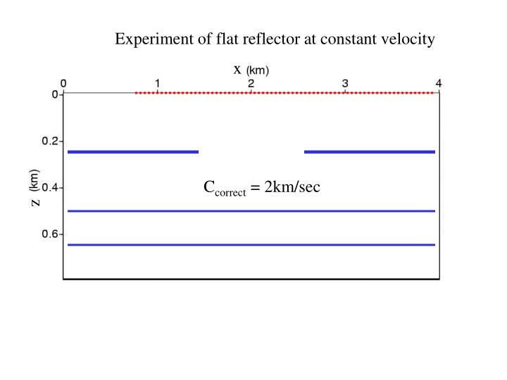Experiment of flat reflector at constant velocity