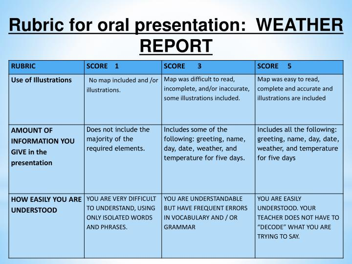 Rubric for oral presentation:  WEATHER REPORT