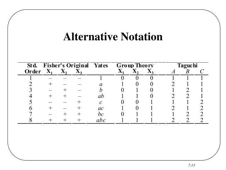 Alternative Notation