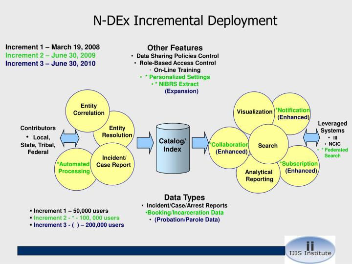 N-DEx Incremental Deployment
