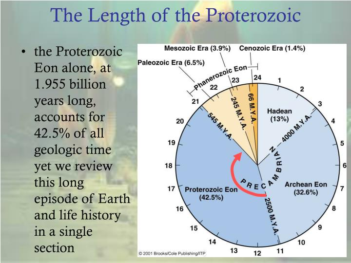 The Length of the Proterozoic