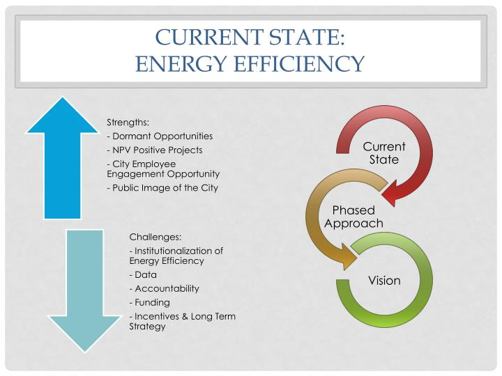 Current state energy efficiency