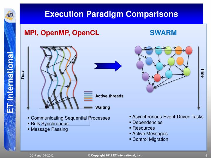 Execution Paradigm Comparisons