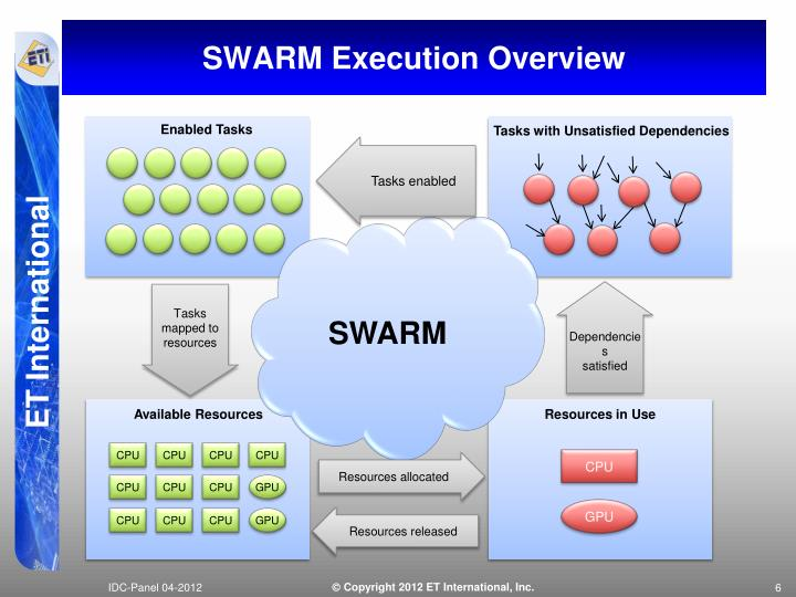 SWARM Execution Overview