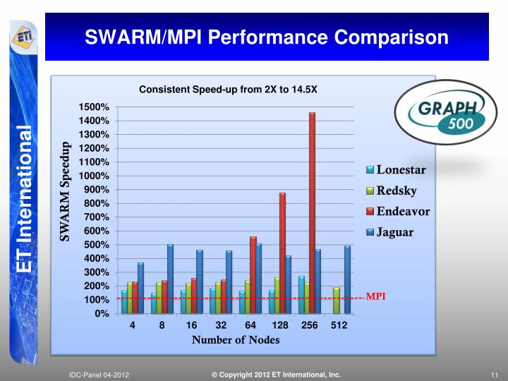 SWARM/MPI Performance Comparison