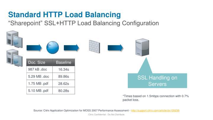 Standard HTTP Load Balancing