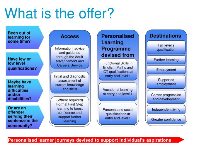 Personalised learner journeys devised to support individual's aspirations