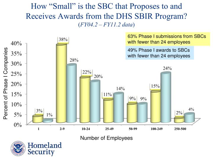 "How ""Small"" is the SBC that Proposes to and"