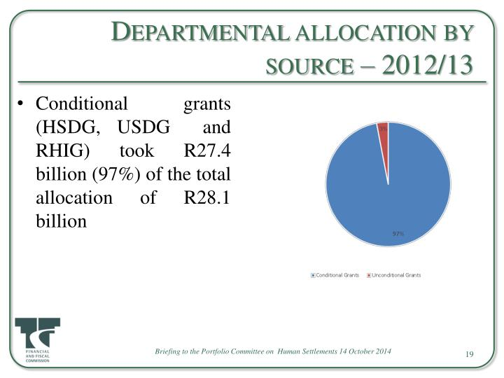 Departmental allocation by source – 2012/13