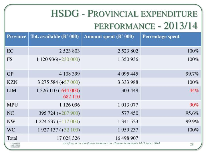 HSDG - Provincial expenditure performance - 2013/14