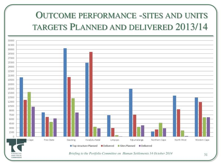 Outcome performance -sites and units targets Planned and delivered 2013/14