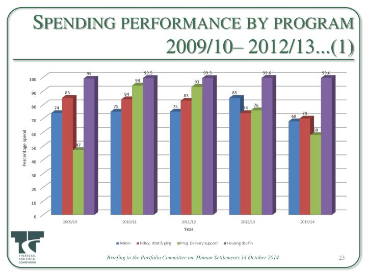 Spending performance by program 2009/10– 2012/13...(1)