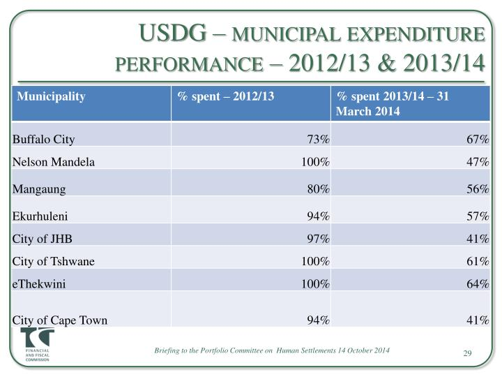 USDG – municipal expenditure performance – 2012/13 & 2013/14