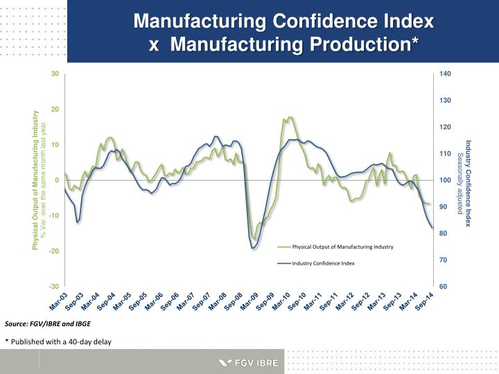 Manufacturing Confidence