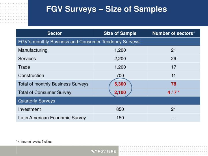 FGV Surveys – Size of Samples