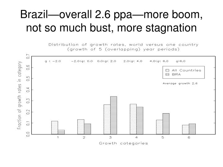 Brazil—overall 2.6 ppa—more boom,  not so much bust, more stagnation