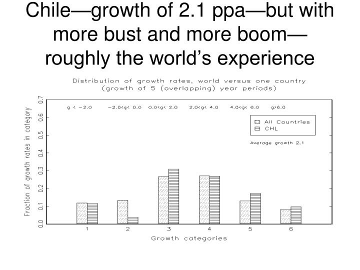 Chile—growth of 2.1 ppa—but with more bust and more boom—roughly the world's experience