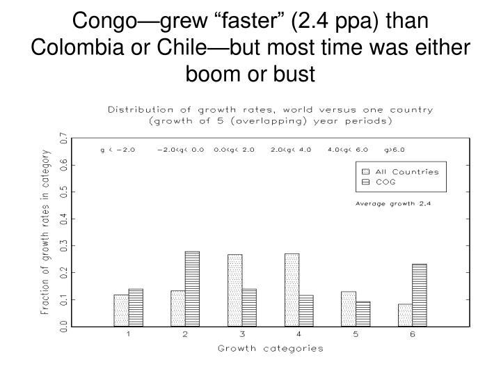 """Congo—grew """"faster"""" (2.4"""