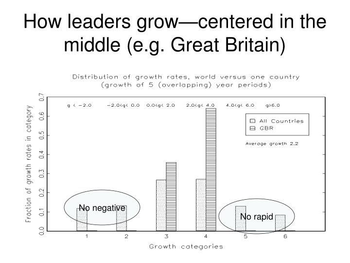 How leaders grow—centered in the middle (e.g. Great Britain)