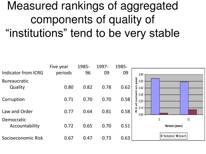 "Measured rankings of aggregated components of quality of ""institutions"" tend to be very stable"