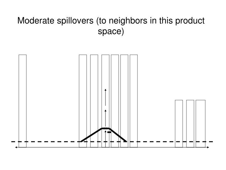 Moderate spillovers (to neighbors in this product space)