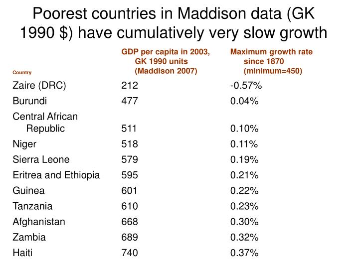 Poorest countries in Maddison data (GK 1990 $) have cumulatively very slow growth