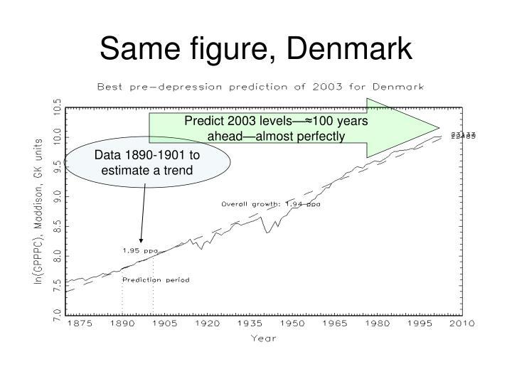 Same figure, Denmark