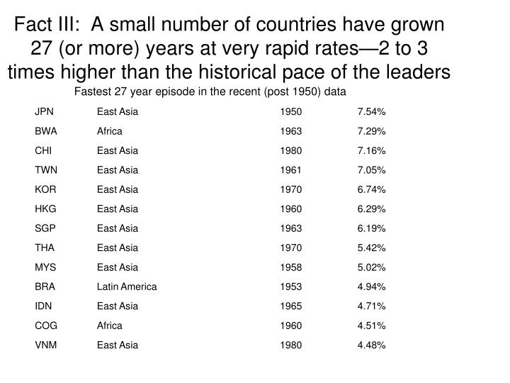 Fact III:  A small number of countries have grown 27 (or more) years at very rapid rates—2 to 3 times higher than the historical pace of the leaders