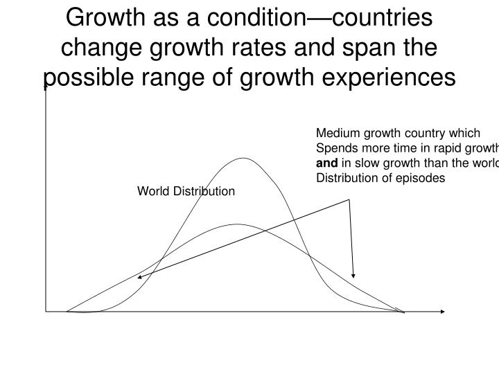 Growth as a condition—countries change growth rates and span the possible range of growth experiences