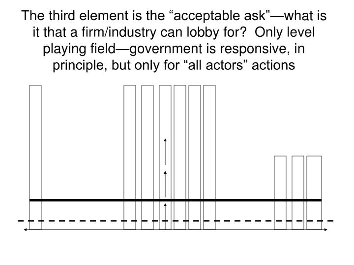 "The third element is the ""acceptable ask""—what is it that a firm/industry can lobby for?  Only level playing field—government is responsive, in principle, but only for ""all actors"" actions"