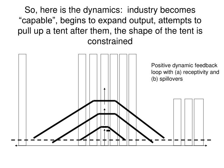 "So, here is the dynamics:  industry becomes ""capable"", begins to expand output, attempts to pull up a tent after them, the shape of the tent is constrained"