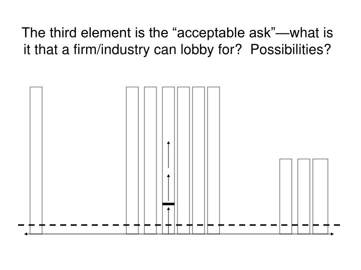 "The third element is the ""acceptable ask""—what is it that a firm/industry can lobby for?  Possibilities?"